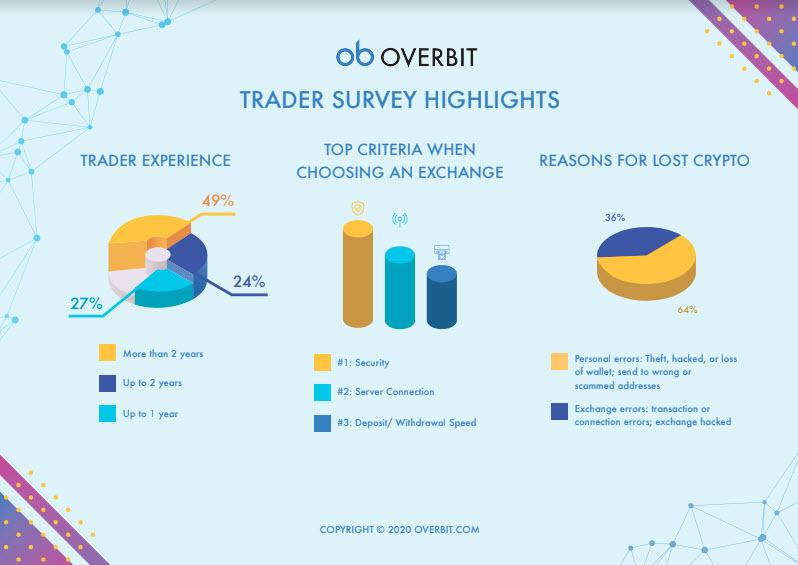 overbit survey 2020 results 1