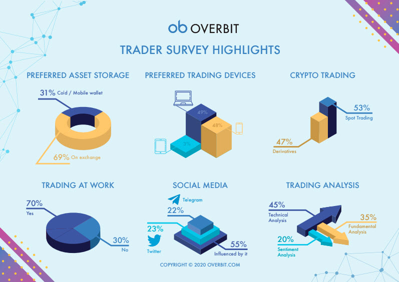 overbit survey 2020 results 2