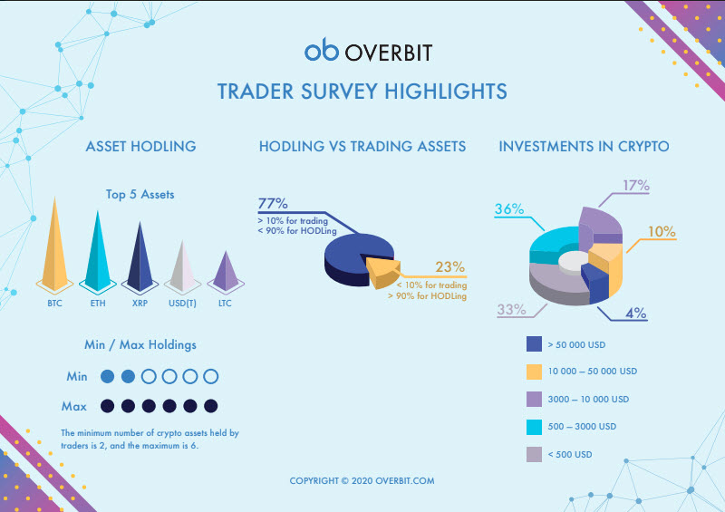 overbit survey 2020 results 3