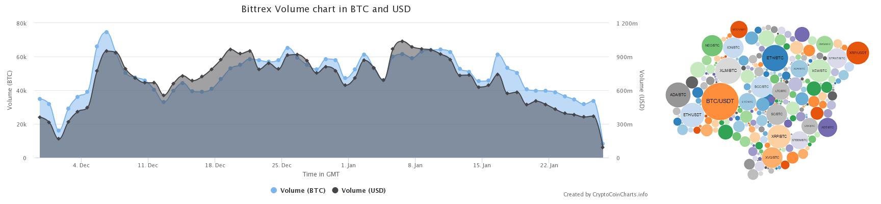 Bittrex Exchange Information Chart