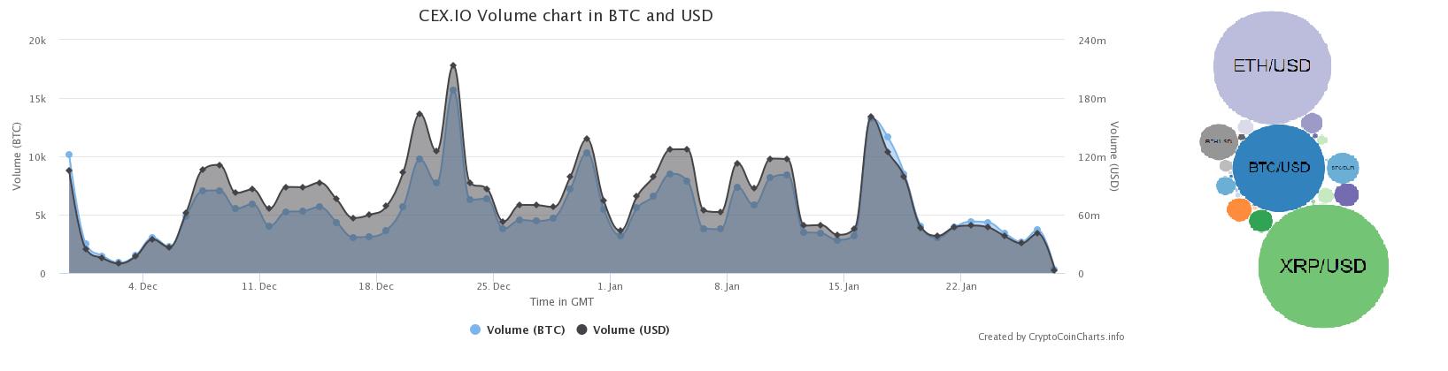 CEX Exchange Information Chart