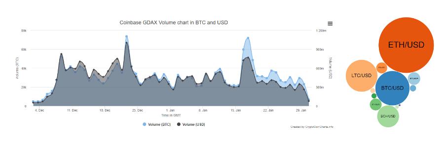 GDAX Exchange Information Chart