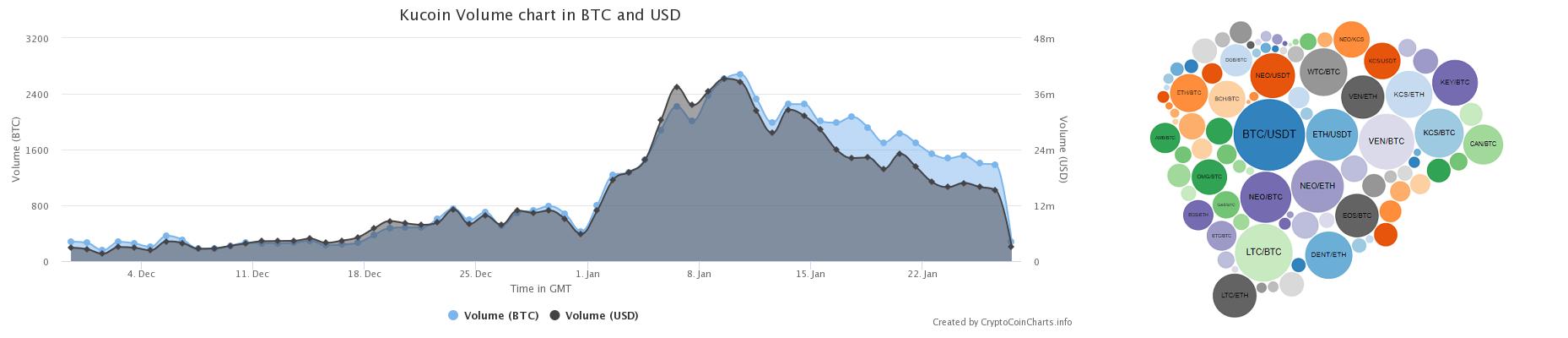 KuCoin Exchange Information Chart