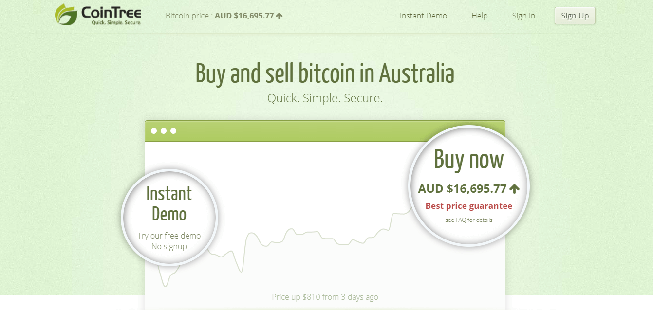 buy bitcoin australia at CoinTree