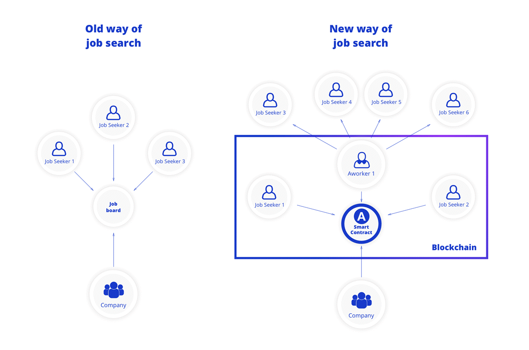 Aworker as key to the distruption of the human resources