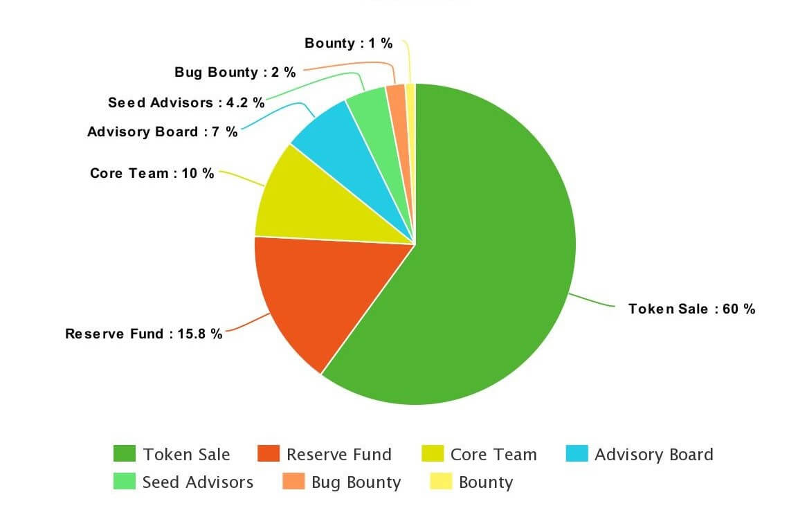 Aworker Team Token Distribution