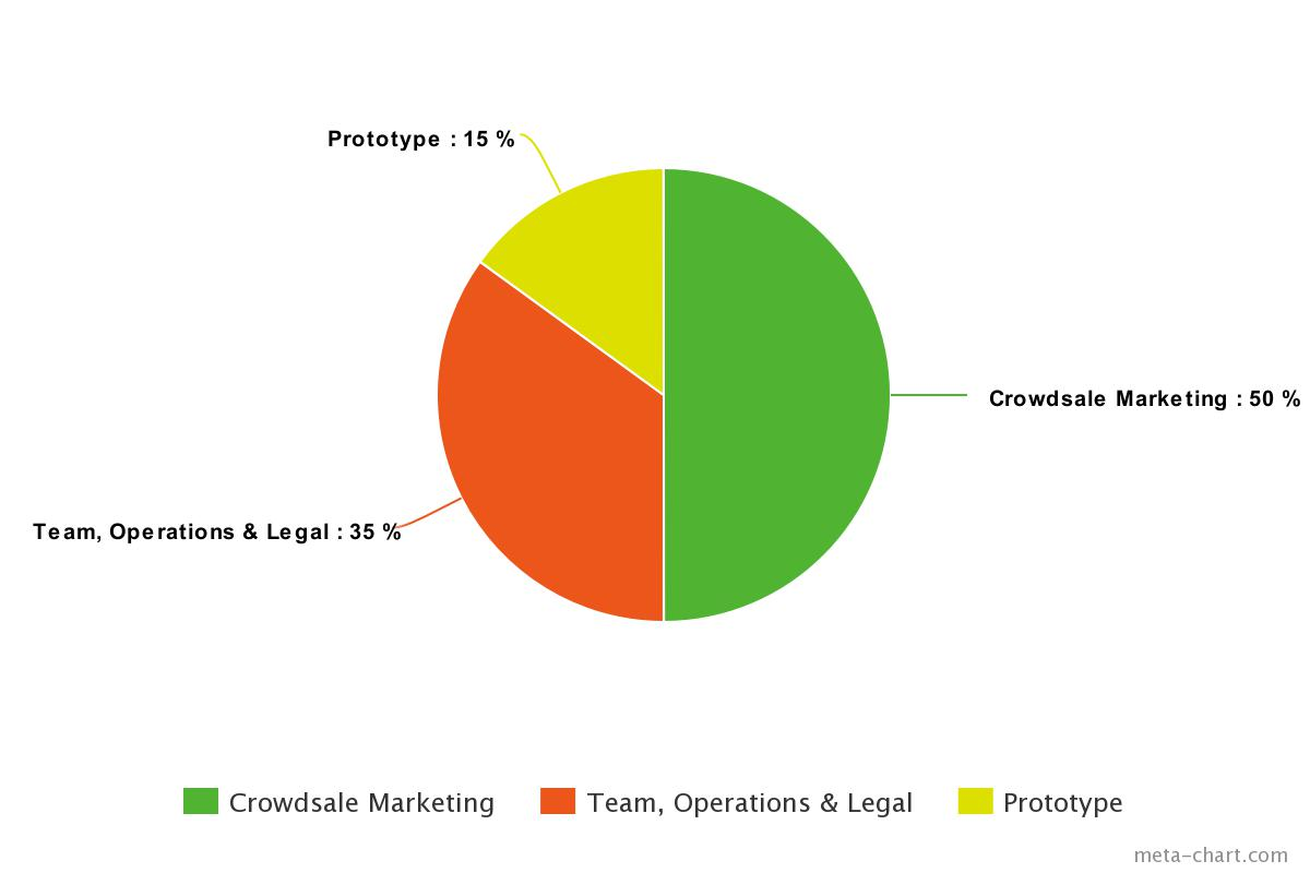 smart startup token chart 2