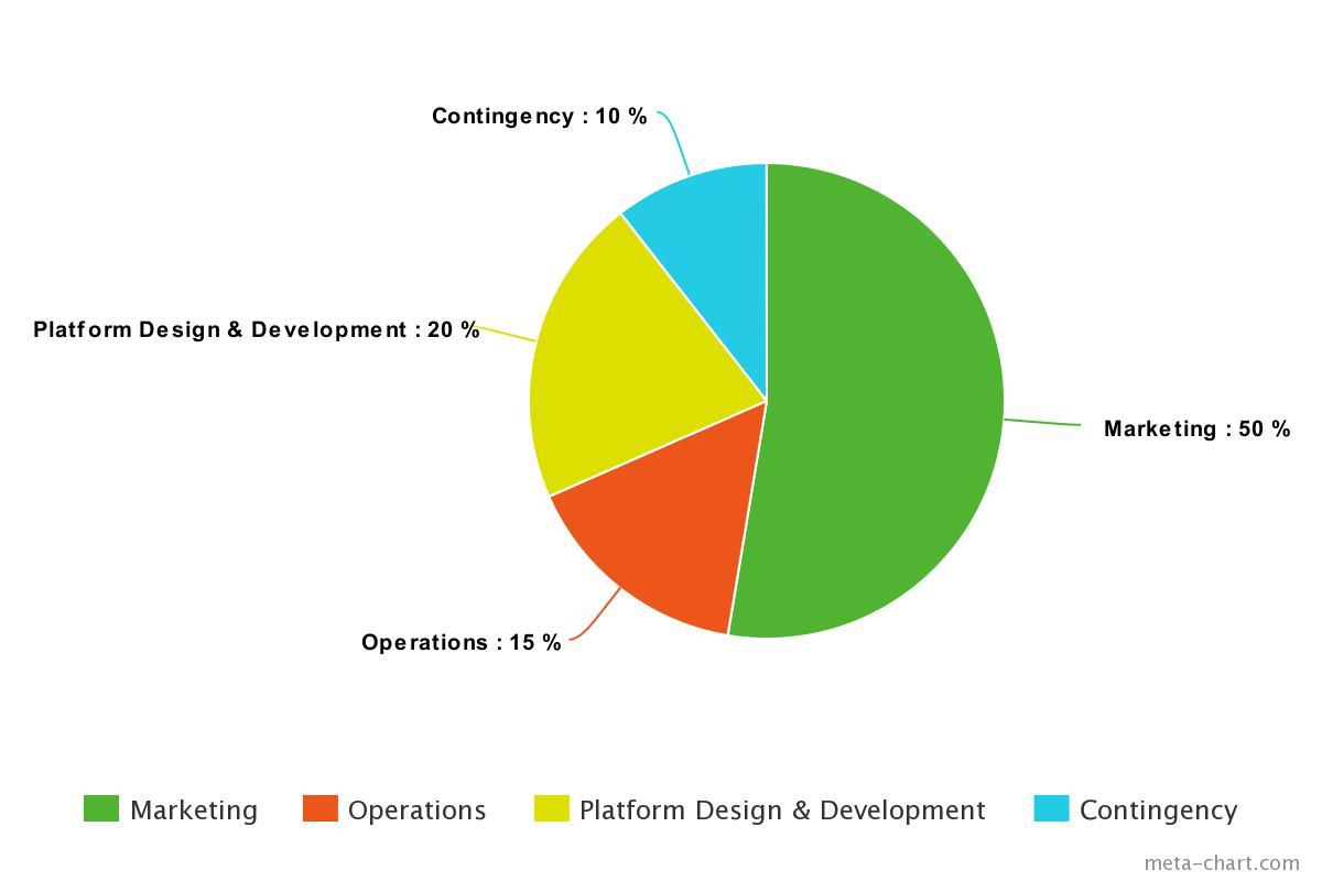 smart startup token chart 3