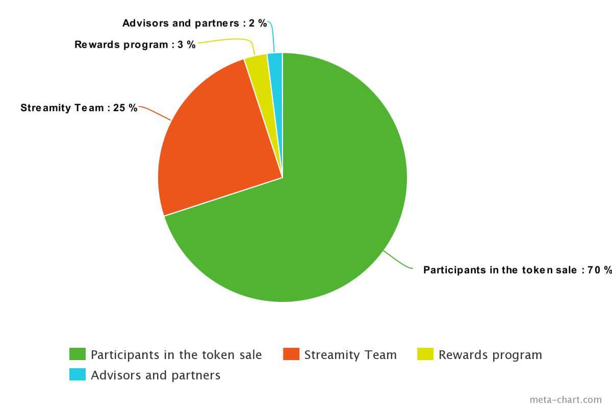 distribution of streamity tokens