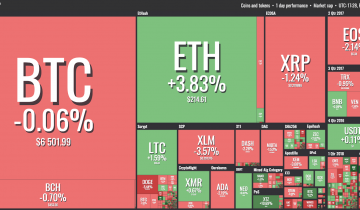 Ethereum Consolidates Newly-Won Growth as Wider Crypto Market Falters