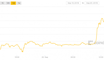 Up 13%: XRP Jumps By Double Digits for Second Time This Week