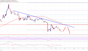 Ethereum Classic Price Analysis: ETC/USD Could Tumble Below $9.00
