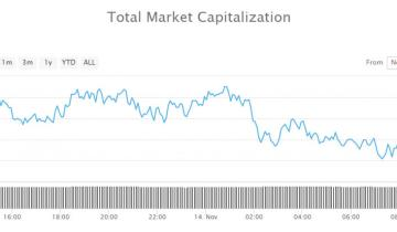 Cryptocurrency Trading Update: Midweek Lethargy Drops Markets Lower