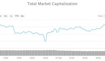 No Recovery Bounce As Crypto Markets Remain Crushed