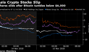 Crypto Stocks in Asia in the Red as Bitcoin Sinks to One-Year Low