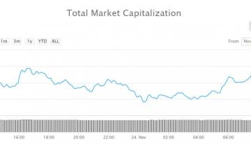 Cryptocurrency Market Update: No Recovery From Recent Rout