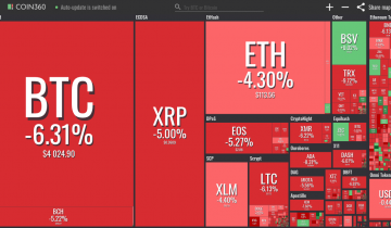 Crypto Markets See Persistent Red, Bitcoin Briefly Dips Below $4K