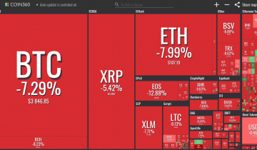 Crypto Assets See Losses Across the Board as BTC Falls Below $4,000