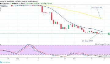 Bitcoin (BTC) Long-term Price Analysis – December 16