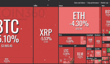 Bitcoin Dips Below $3,900 as Crypto Markets See Red