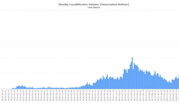 Venezuela Sees Biggest Increase in Bitcoin Volume to Date