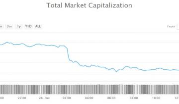 Cryptocurrency Market Update: $5 Billion Dumped as Markets Fall Back Again