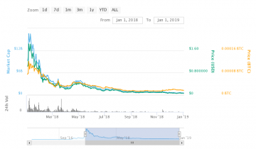Will NEM be a Good Investment in 2019?