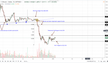 Bitcoin Price Analysis: BTC Ranging, Russias Grand Plans