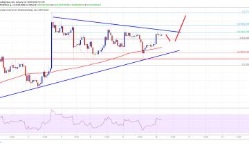 Crypto Market Update: EOS, Bitcoin Cash, Tron (TRX), ADA Price Analysis