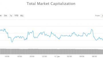 Crypto Market Wrap: Minimal Movement on a Slow Sunday
