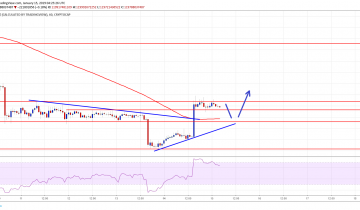 Crypto Market Gains Traction: EOS, Tron (TRX), Bitcoin Cash, ADA Price Analysis