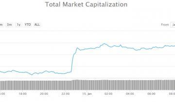 Crypto Market Wrap: Minor Recovery in $5 Billion Bounce