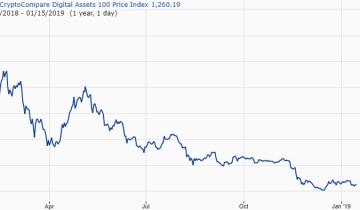 Crypto Roundup - Bittrex Introduces OTC Trading Desk & Danish Tax Authority to Scrutinize Exchanges