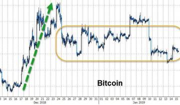 Crypto-Bubble: Will Bitcoin Bottom In February Or Has It Already?