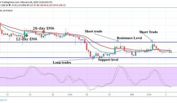 Ethereum (ETH) Price Analysis – February 4