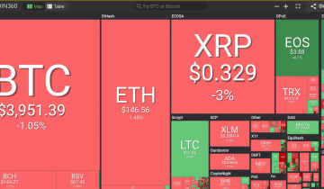 Crypto Markets Trade Sideways After Recent Gains, Stock Market Sees Green