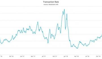 Bitcoin Transactions Per Second Approaching All-Time High