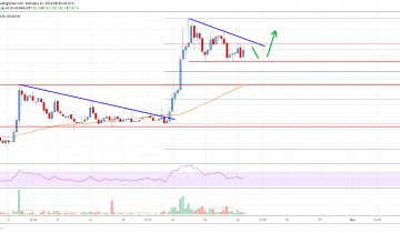Bitcoin Cash (BCH) Poised To Climb Above $150 and $160