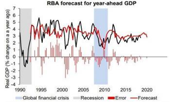 RBA Overly Optimistic Since GFC
