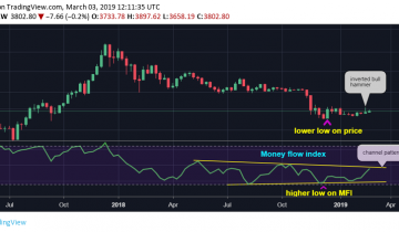 Another Bitcoin Indicator Signals Price Bottom May Be Forming