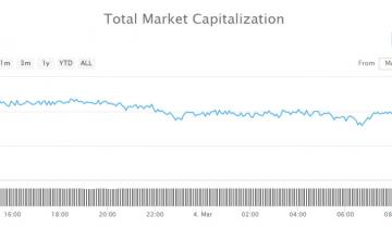 Crypto Market Wrap: Monday Starts With Another Dump in $4 Billion Slide