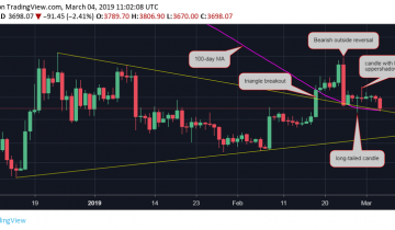 3% Bitcoin Price Drop Puts a Dent in Short-Term Bullish Outlook