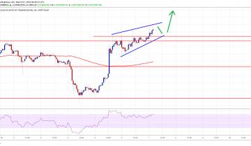 Binance Coin (BNB) Leading Crypto Market Higher: LTC, TRX, Bitcoin Cash Analysis