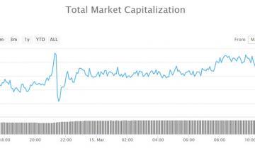 Crypto Market Wrap: Bitcoin Dominance Falls to 2019 Low, Has Altcoin Season Begun?