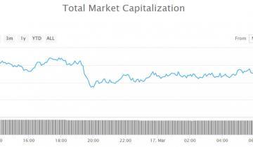 Crypto Market Wrap: BNB and BitTorrent Token (BTT) Defying Sunday Correction
