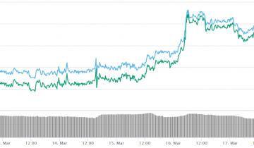 Bitcoin Cash Grows as Major Oil Futures Show Mixed Movements