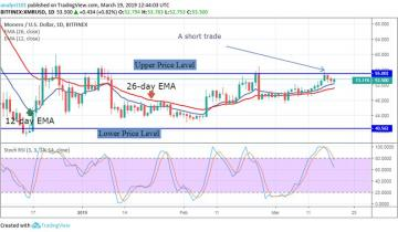 Monero (XMR) Long Term Price Analysis – March 19