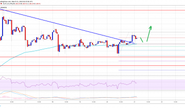 Ethereum Price Analysis: ETH Turning Bullish, Targets Fresh Weekly Highs