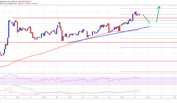 Bitcoin (BTC) Price And Time: Trend Overwhelmingly Bullish
