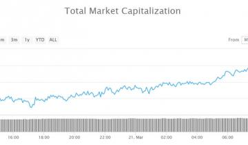 Crypto Markets at Monthly High, When Will They Breakout?
